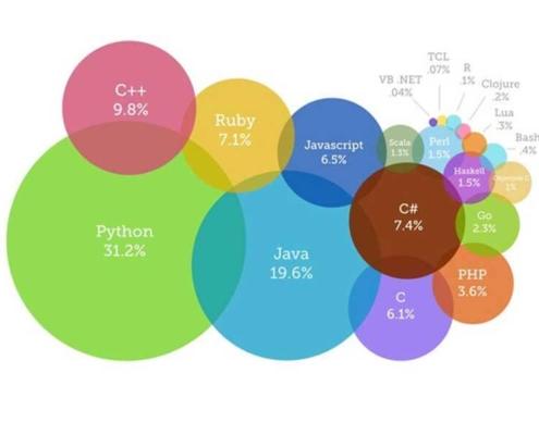 محبوب ترین زبان های برنامه نویسی